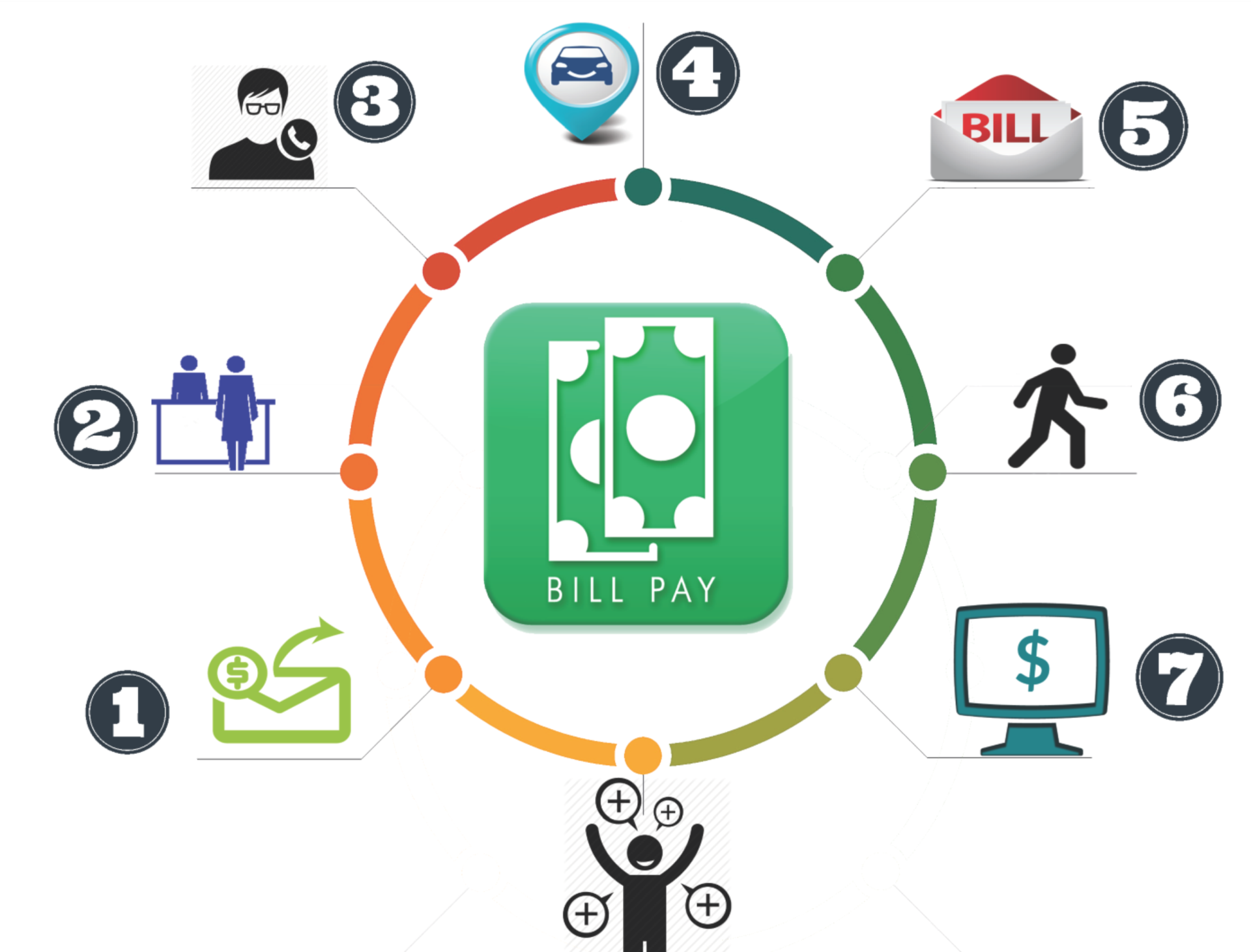 Ways to Pay | City of Palm Bay, FL